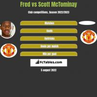 Fred vs Scott McTominay h2h player stats