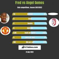 Fred vs Angel Gomes h2h player stats