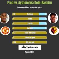 Fred vs Ayotomiwa Dele-Bashiru h2h player stats