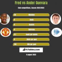 Fred vs Ander Guevara h2h player stats