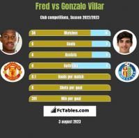 Fred vs Gonzalo Villar h2h player stats