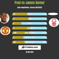 Fred vs James Garner h2h player stats