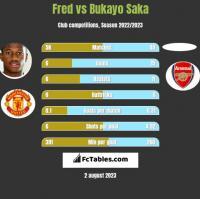 Fred vs Bukayo Saka h2h player stats