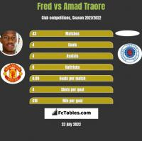 Fred vs Amad Traore h2h player stats