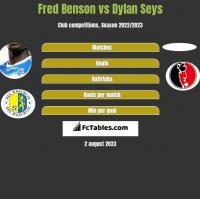 Fred Benson vs Dylan Seys h2h player stats