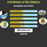 Fred Benson vs Finn Stokkers h2h player stats