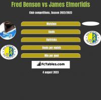 Fred Benson vs James Efmorfidis h2h player stats