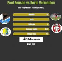 Fred Benson vs Kevin Vermeulen h2h player stats