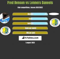 Fred Benson vs Lenners Daneels h2h player stats