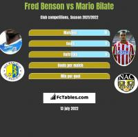 Fred Benson vs Mario Bilate h2h player stats