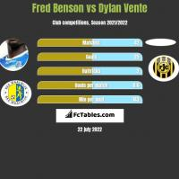 Fred Benson vs Dylan Vente h2h player stats