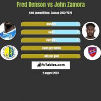 Fred Benson vs John Zamora h2h player stats
