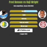 Fred Benson vs Haji Wright h2h player stats