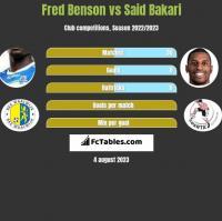 Fred Benson vs Said Bakari h2h player stats