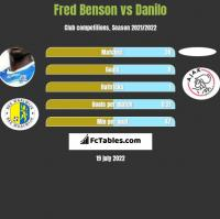 Fred Benson vs Danilo h2h player stats