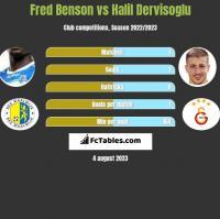Fred Benson vs Halil Dervisoglu h2h player stats