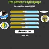 Fred Benson vs Cyril Ngonge h2h player stats