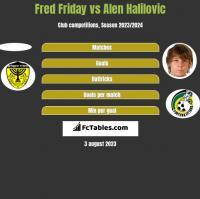 Fred Friday vs Alen Halilovic h2h player stats