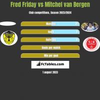 Fred Friday vs Mitchel van Bergen h2h player stats