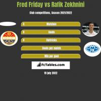 Fred Friday vs Rafik Zekhnini h2h player stats