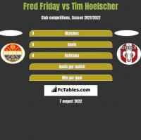 Fred Friday vs Tim Hoelscher h2h player stats