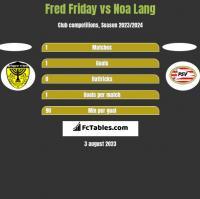 Fred Friday vs Noa Lang h2h player stats