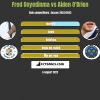 Fred Onyedinma vs Aiden O'Brien h2h player stats