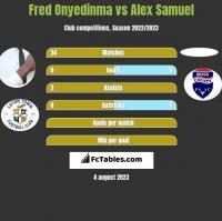 Fred Onyedinma vs Alex Samuel h2h player stats