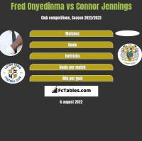 Fred Onyedinma vs Connor Jennings h2h player stats