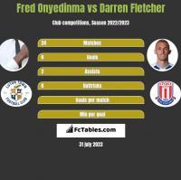 Fred Onyedinma vs Darren Fletcher h2h player stats