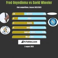 Fred Onyedinma vs David Wheeler h2h player stats