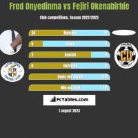 Fred Onyedinma vs Fejiri Okenabirhie h2h player stats
