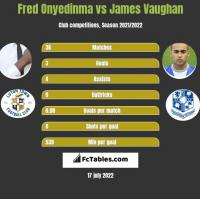 Fred Onyedinma vs James Vaughan h2h player stats