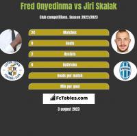 Fred Onyedinma vs Jiri Skalak h2h player stats