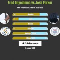 Fred Onyedinma vs Josh Parker h2h player stats