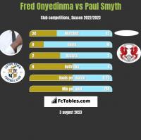Fred Onyedinma vs Paul Smyth h2h player stats