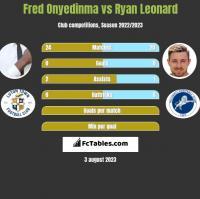 Fred Onyedinma vs Ryan Leonard h2h player stats