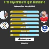 Fred Onyedinma vs Ryan Tunnicliffe h2h player stats