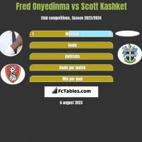Fred Onyedinma vs Scott Kashket h2h player stats