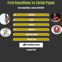 Fred Onyedinma vs Stefan Payne h2h player stats