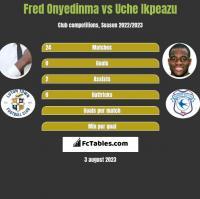 Fred Onyedinma vs Uche Ikpeazu h2h player stats