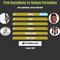 Fred Onyedinma vs Gedson Fernandes h2h player stats
