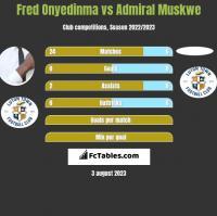 Fred Onyedinma vs Admiral Muskwe h2h player stats
