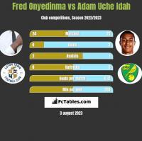 Fred Onyedinma vs Adam Uche Idah h2h player stats