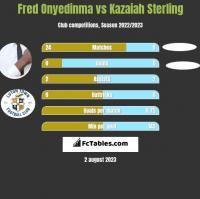 Fred Onyedinma vs Kazaiah Sterling h2h player stats