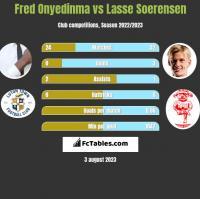Fred Onyedinma vs Lasse Soerensen h2h player stats