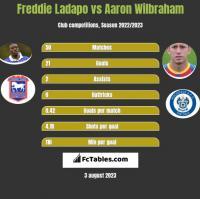 Freddie Ladapo vs Aaron Wilbraham h2h player stats