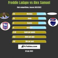 Freddie Ladapo vs Alex Samuel h2h player stats