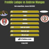 Freddie Ladapo vs Andrew Mangan h2h player stats