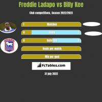 Freddie Ladapo vs Billy Kee h2h player stats